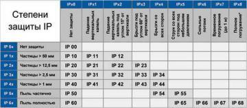 Описание классов защиты IP